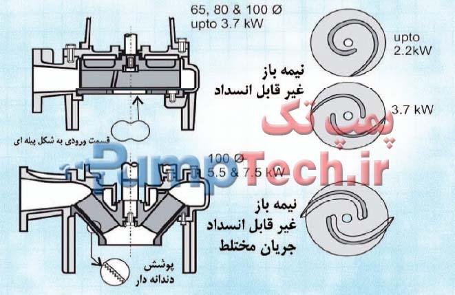 جدول مشخصات الکتروپمپ های مستغرق برای فاضلاب و آب های آلوده همراه با خرد کن