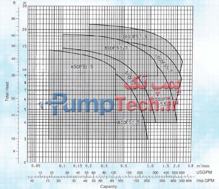نمودار فنی الکتروپمپ  مستغرق برای فاضلاب و آب های آلوده همراه با خرد کن DF