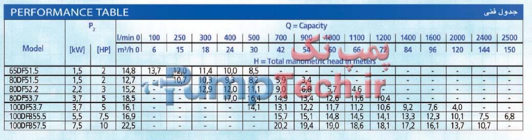 جدول فنی الکتروپمپ  مستغرق برای فاضلاب و آب های آلوده همراه با خرد کن DF
