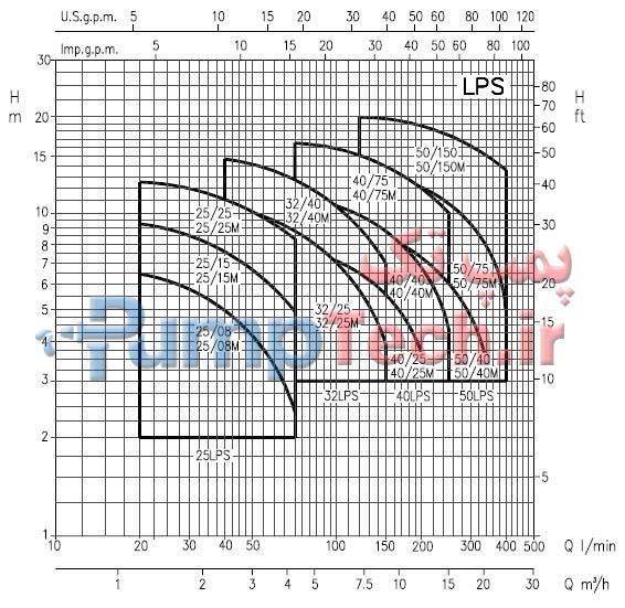 نمودار فنی الکتروپمپ استیل خطی LPS ابارا